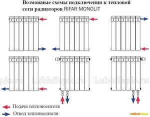 Характеристики биметаллических радиаторов отопления Rifar