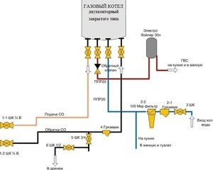 Отопительная система и ее обвязка