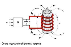 Достоинства и недостатки индукционных нагревателей