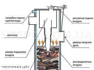 Чертежи котлов на твердом топливе длительного горения