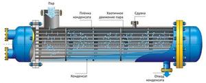 Кожухотрубный теплообменник - конструкция