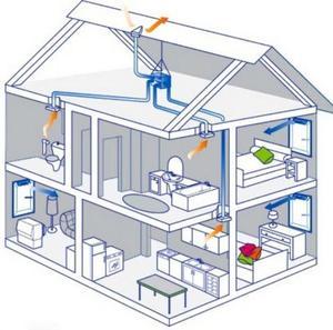 Как создать вентиляцию в доме самим