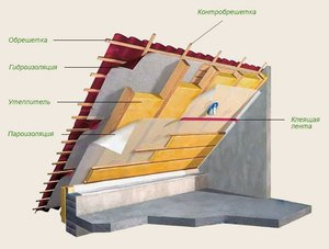 Утепление мансарды начинается с обустройства крыши и создания дополнительного термоизоляционного слоя.