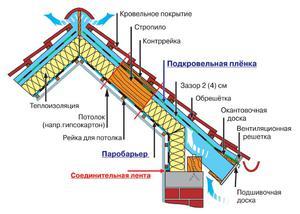 Выбор утеплителя для крыши - схема правильного выбора.