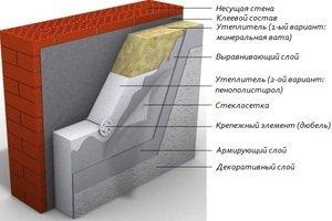 утепление стен пенополистиролом своими руками