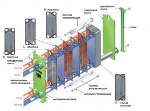 Конструкция пластинчатого теплообменника Пластины теплообменника Sondex SW189 Гатчина