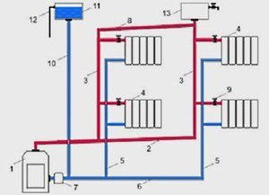 Естественная циркуляция воды в системе отопления
