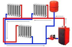 Водяной тип отопительной системы