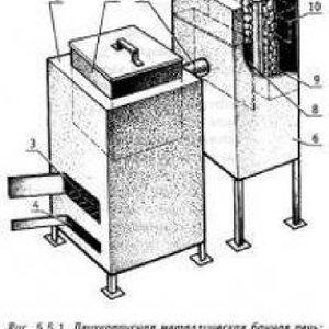 Материалы для изготовления банной печи