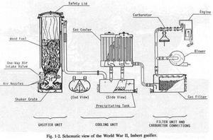shema dlya izgotovleniya gazogeneratora - Устройство газогенератора на дровах своими руками