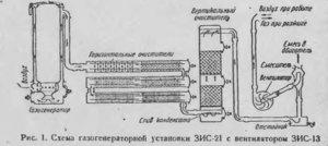 Устройство газогенератора своими руками