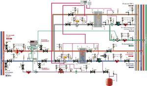 Схема отопления с насосной циркуляцией