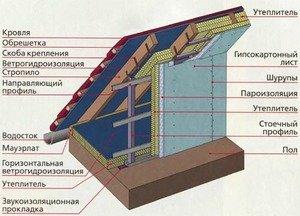 Утепление мансардной крыши - очень важный этап строительства.