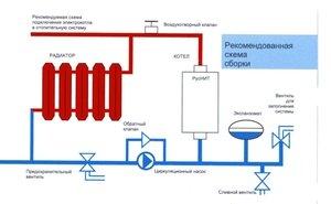 Система отопления - схема размещения различных компонентов.