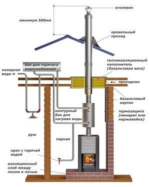 Дымоход печей как должно дымоходы из талькомагнезита