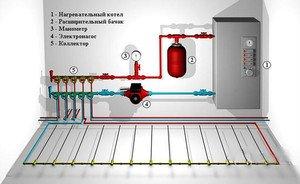 Выбор монтажной схемы для теплого водяного пола в квартире