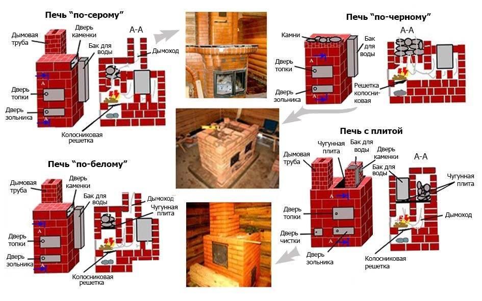 Проекты кирпичных печей для бани с фото