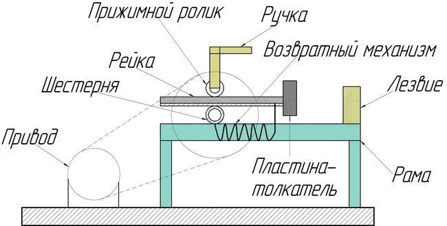 Схема реечного дровокола
