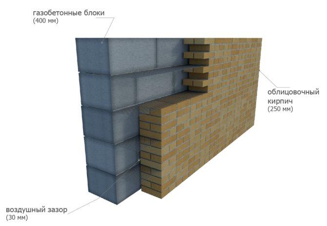 Утепление конструкций монолитом из пенобетона