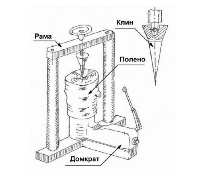 Гидравлический дровокол